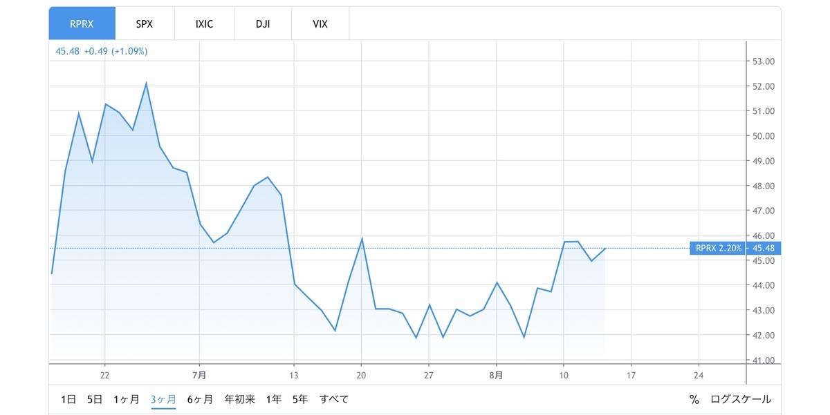 f:id:US-Stocks:20200814120007j:plain