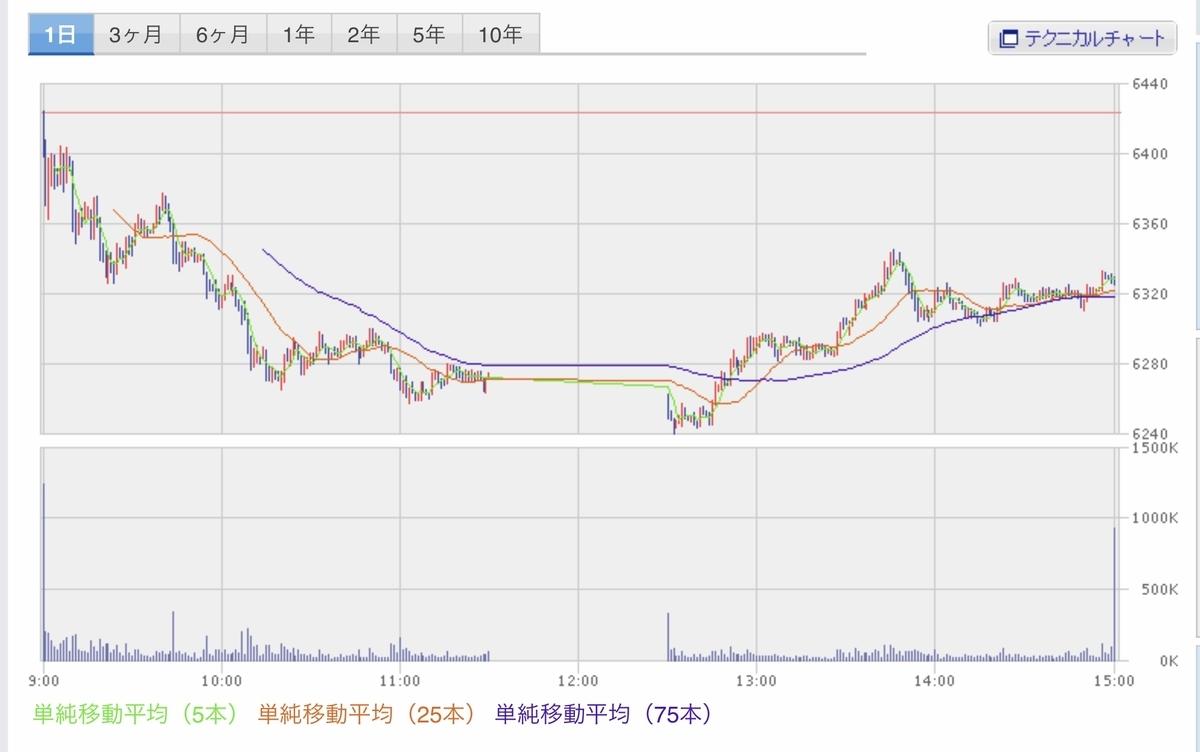 f:id:US-Stocks:20200814150227j:plain