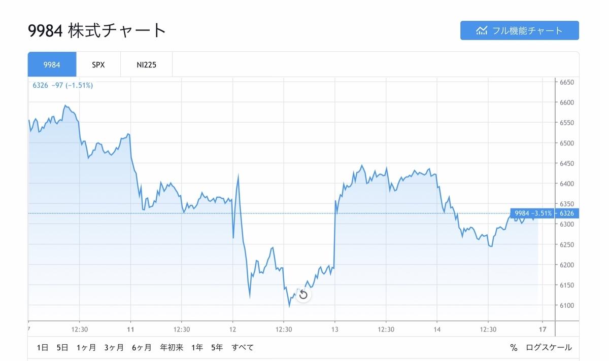 f:id:US-Stocks:20200815203540j:plain