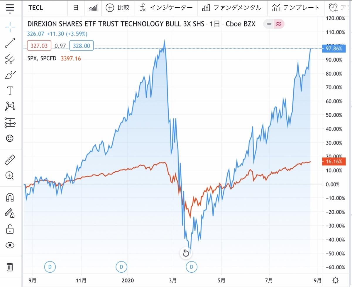 f:id:US-Stocks:20200823182323j:plain