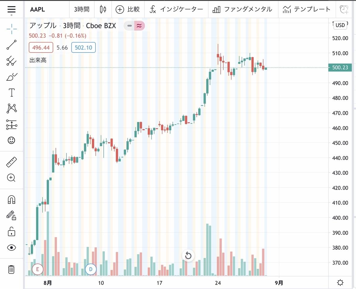 f:id:US-Stocks:20200829151512j:plain