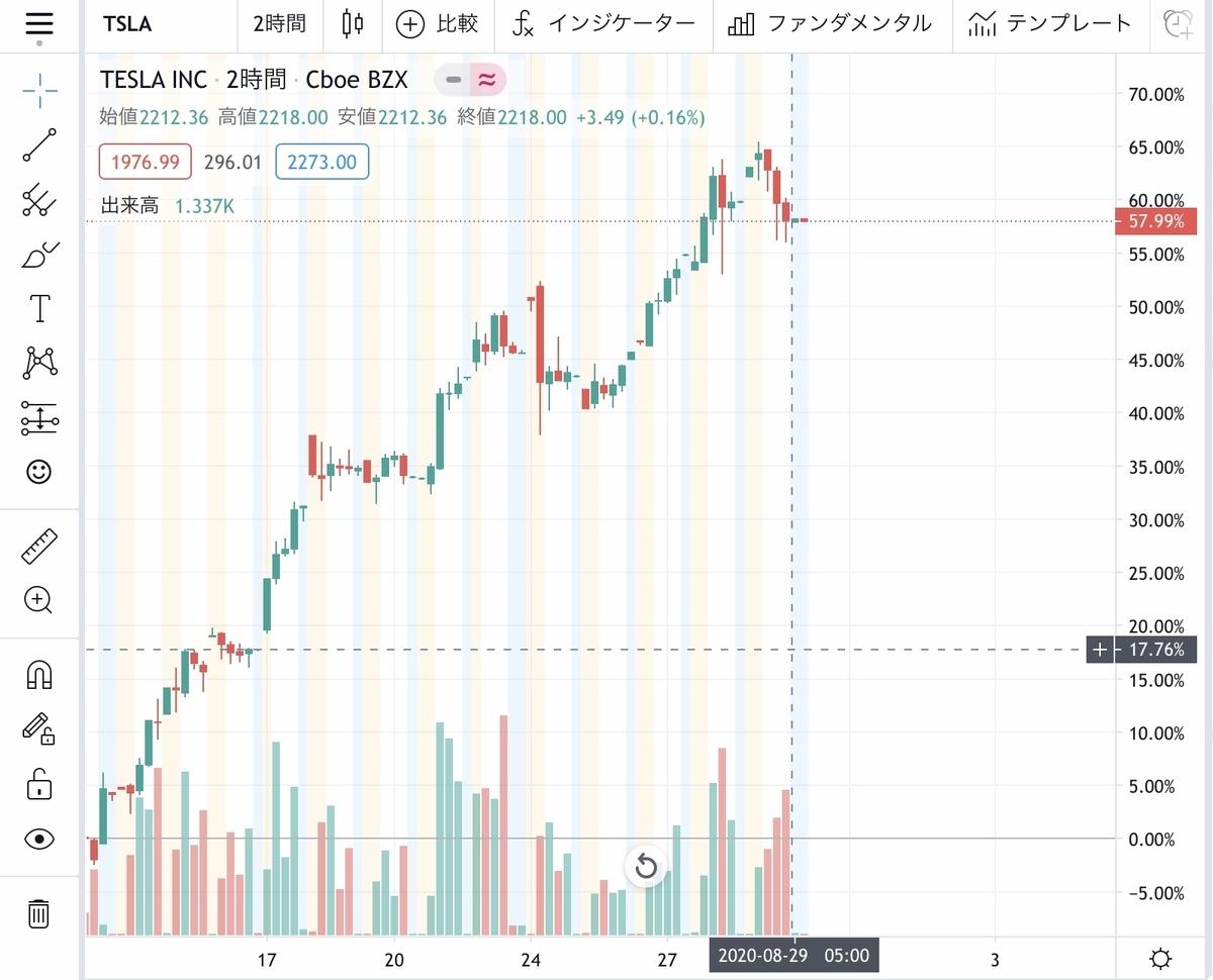 f:id:US-Stocks:20200829152042j:plain
