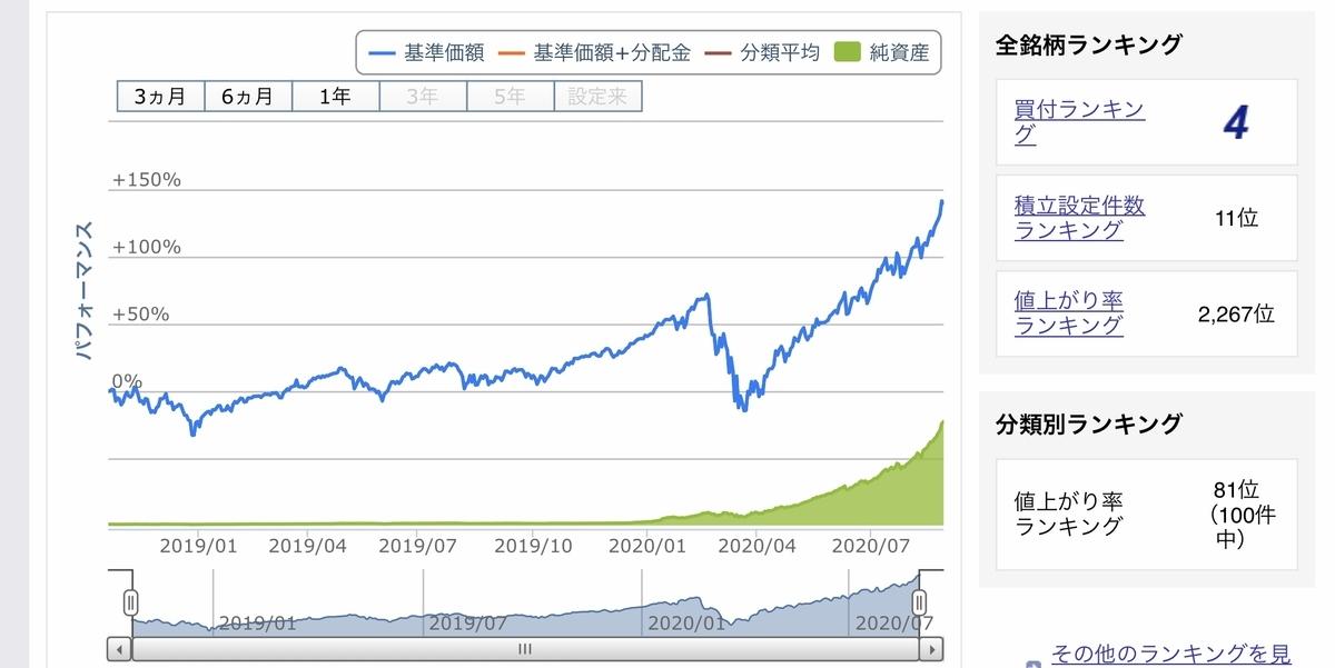 f:id:US-Stocks:20200831123544j:plain