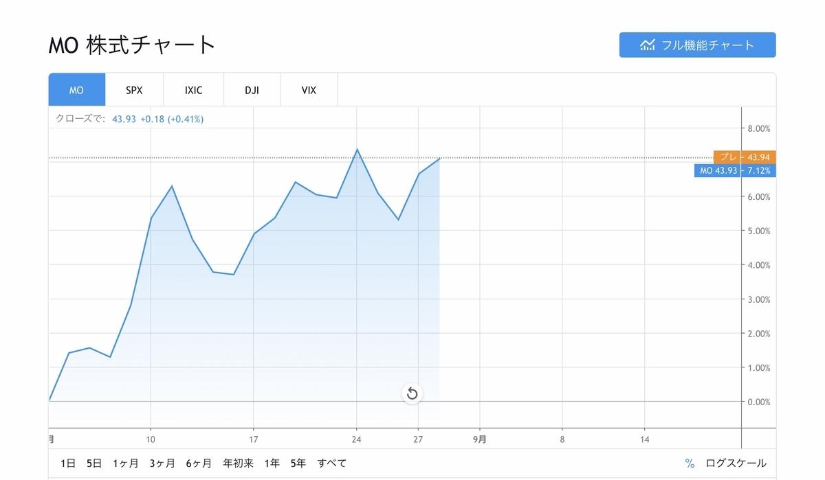 f:id:US-Stocks:20200831194756j:plain