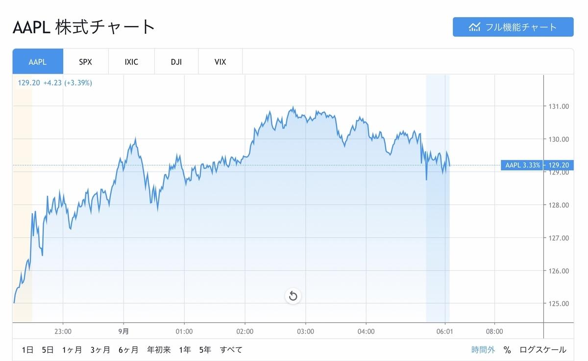 f:id:US-Stocks:20200901120735j:plain