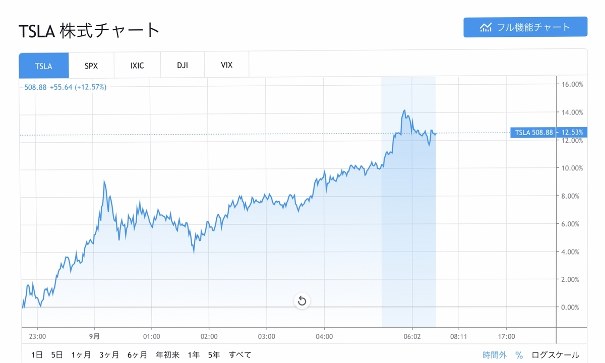 f:id:US-Stocks:20200901120819j:plain