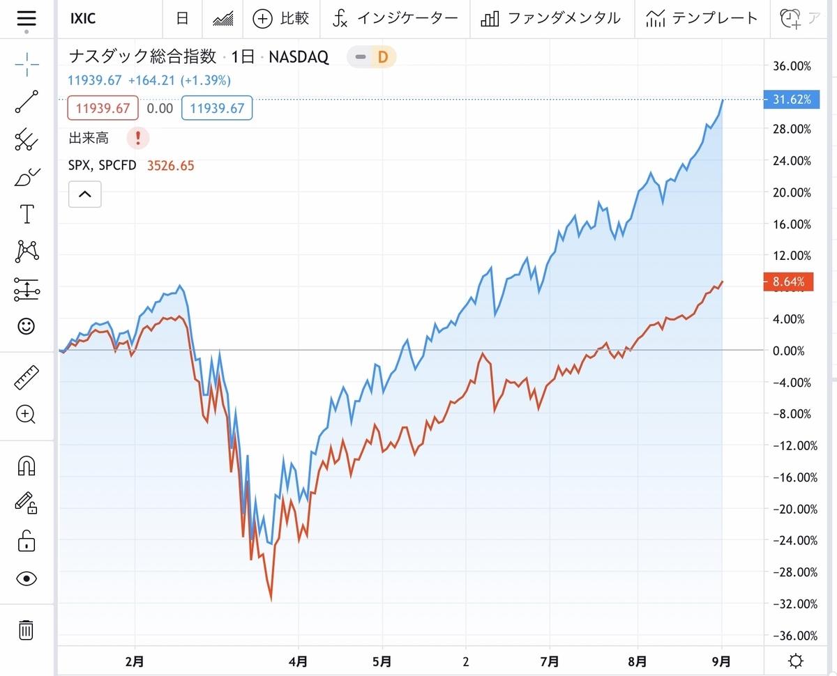 f:id:US-Stocks:20200902131506j:plain