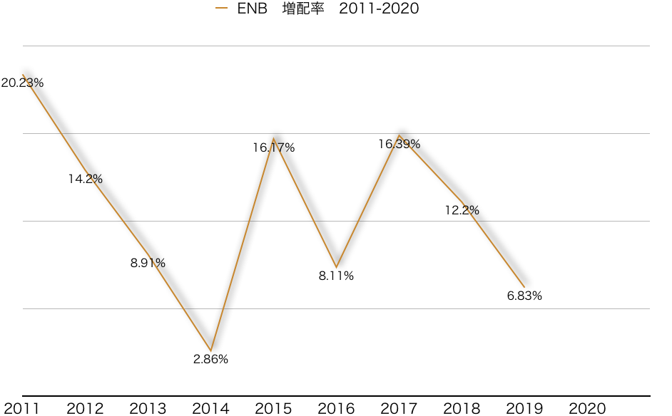 f:id:US-Stocks:20200905162517p:plain
