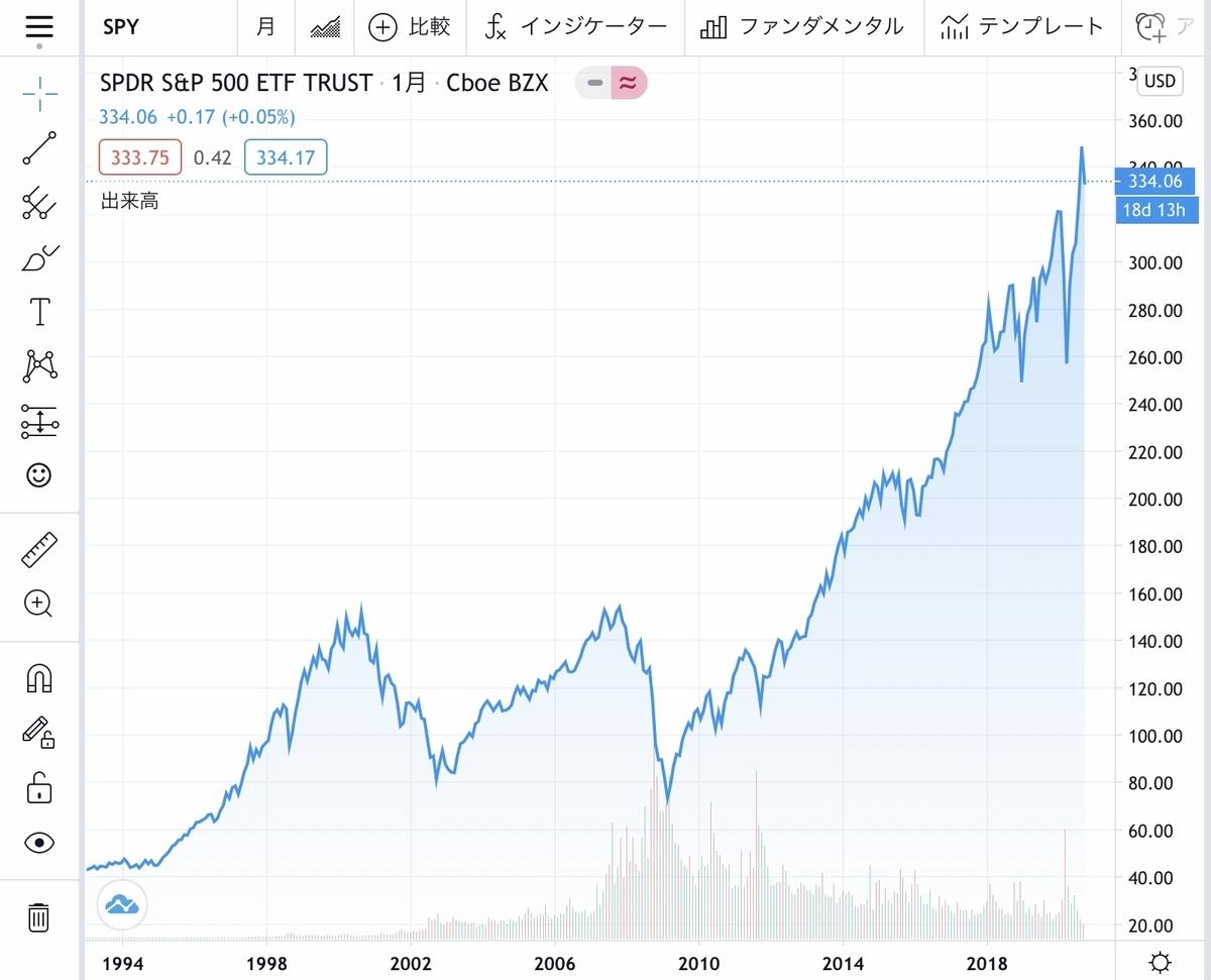 f:id:US-Stocks:20200912164905j:plain