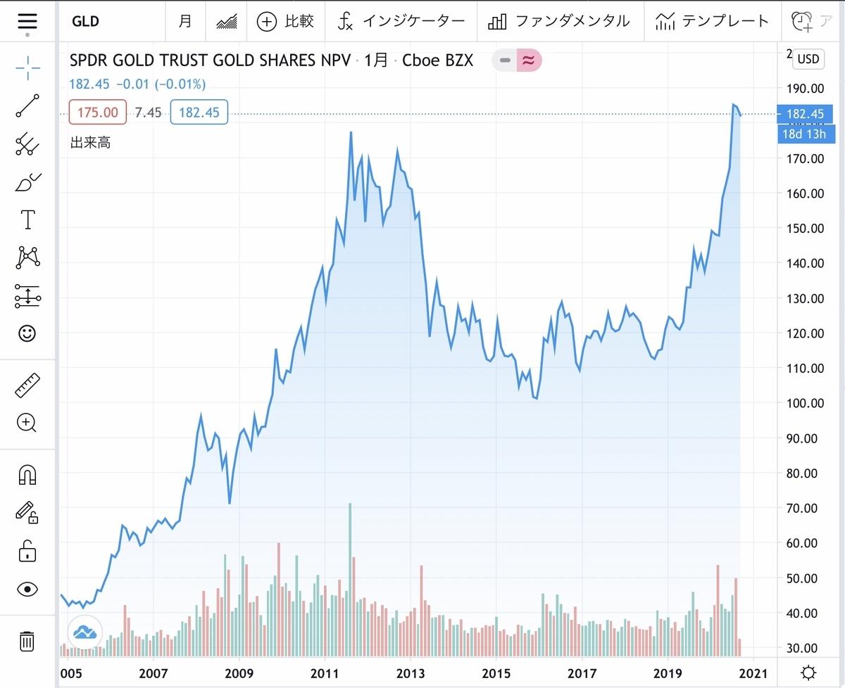 f:id:US-Stocks:20200912165239j:plain