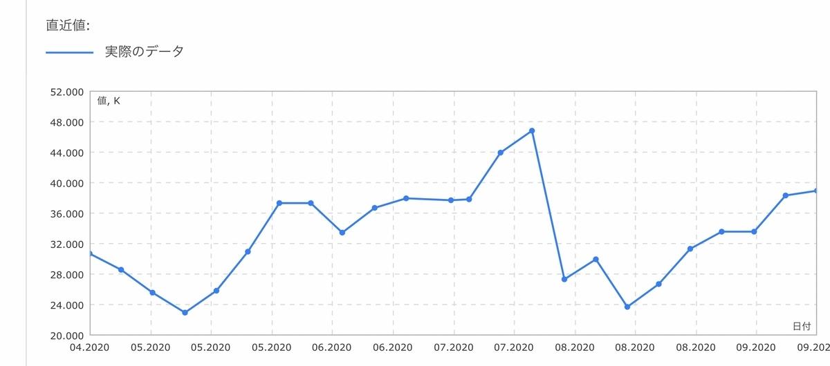 f:id:US-Stocks:20200927011057j:plain