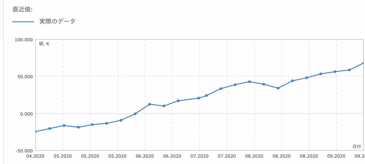 f:id:US-Stocks:20200927011256j:plain