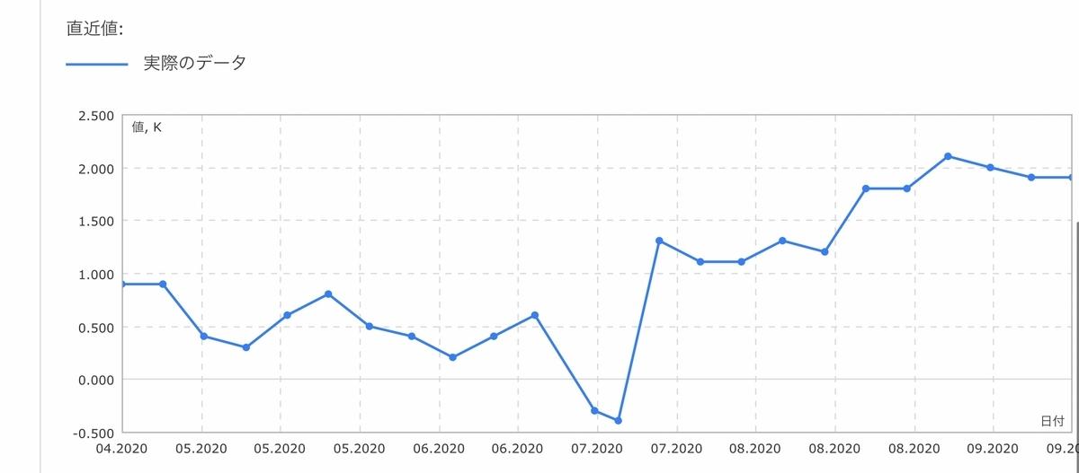 f:id:US-Stocks:20200927011506j:plain