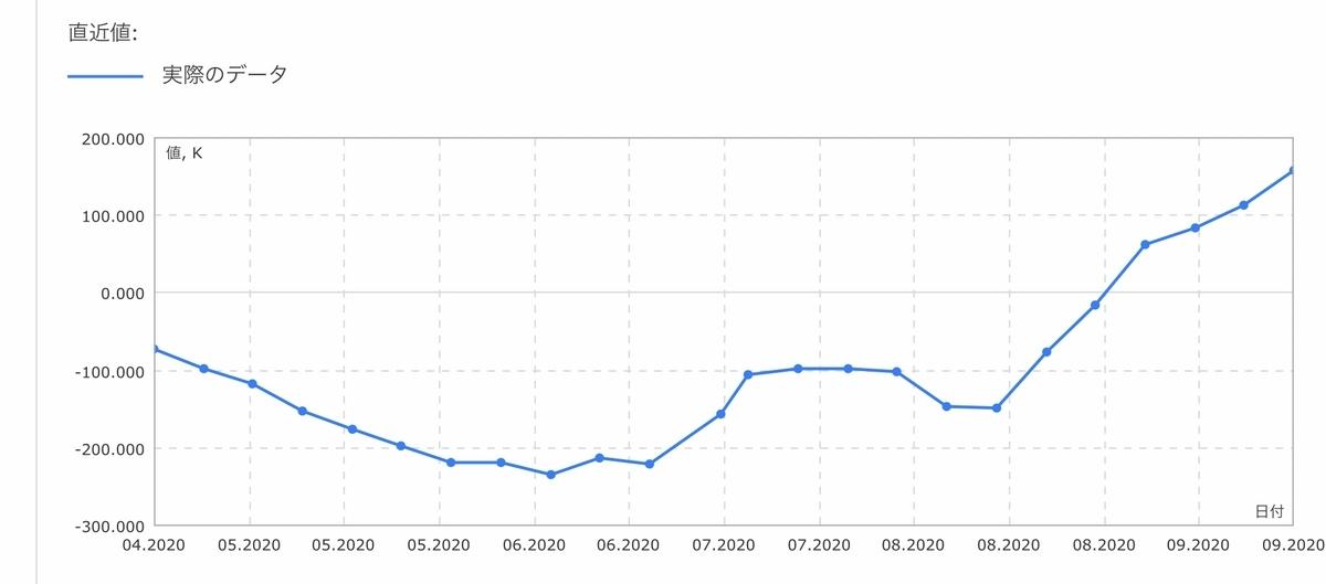 f:id:US-Stocks:20200927011717j:plain