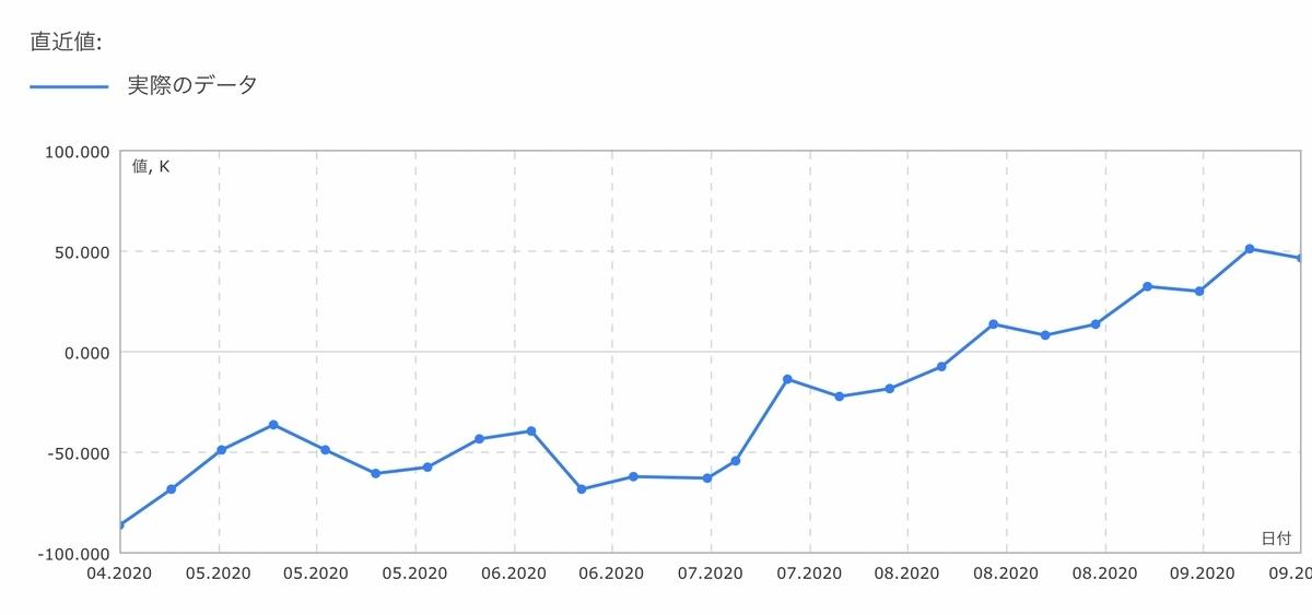 f:id:US-Stocks:20200927011924j:plain