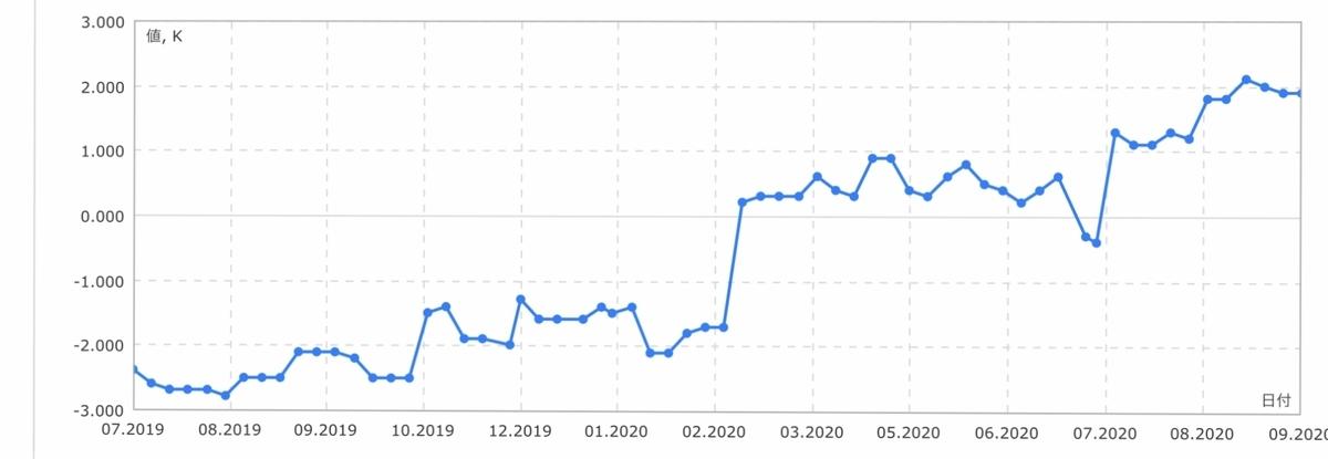 f:id:US-Stocks:20200927014418j:plain