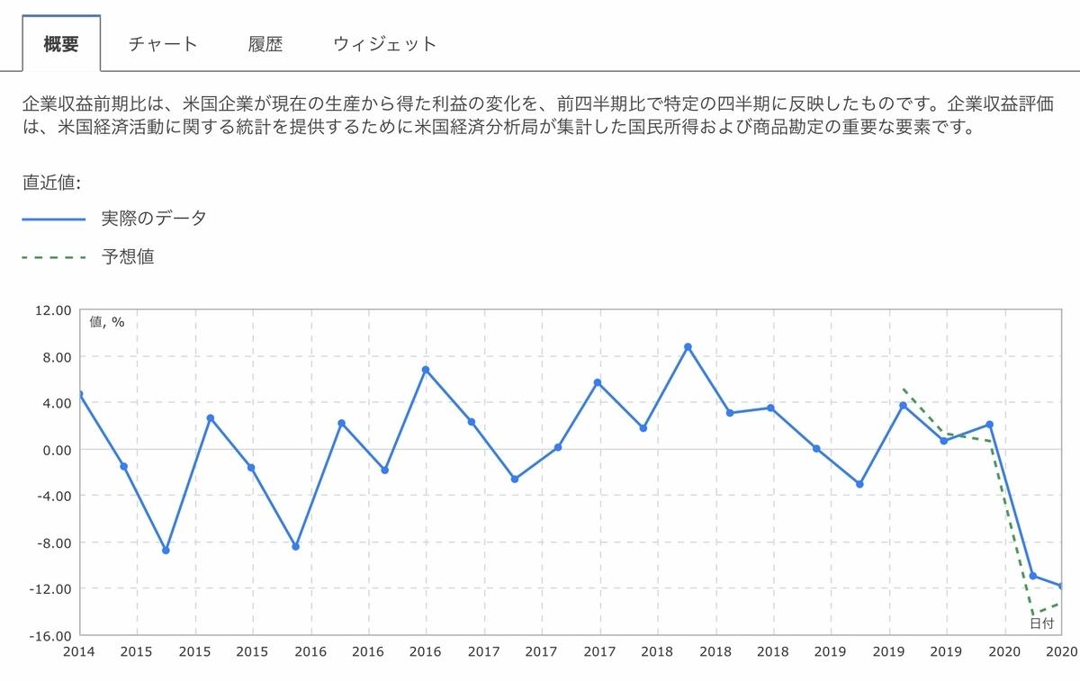 f:id:US-Stocks:20200930160105j:plain