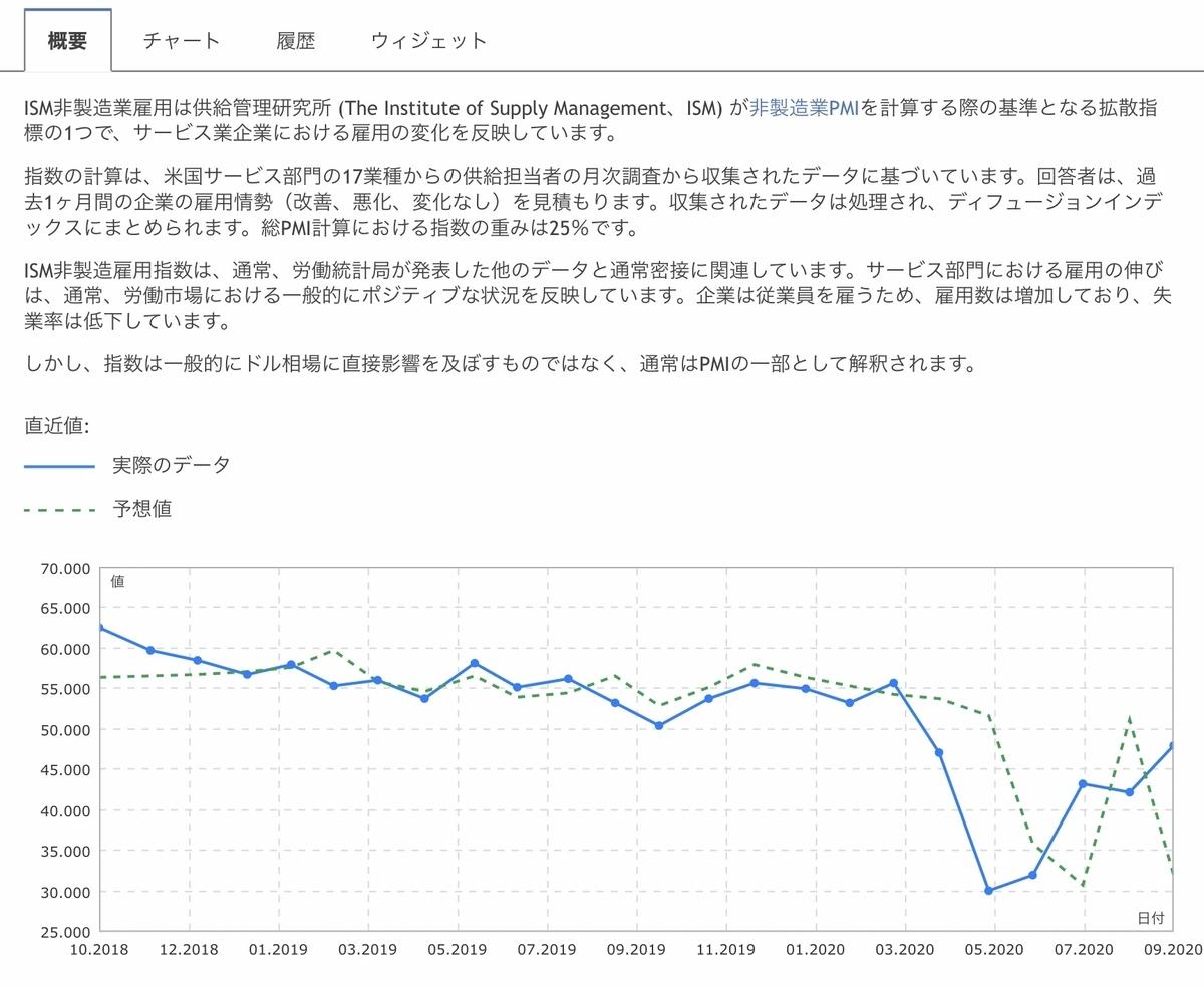 f:id:US-Stocks:20201005120007j:plain