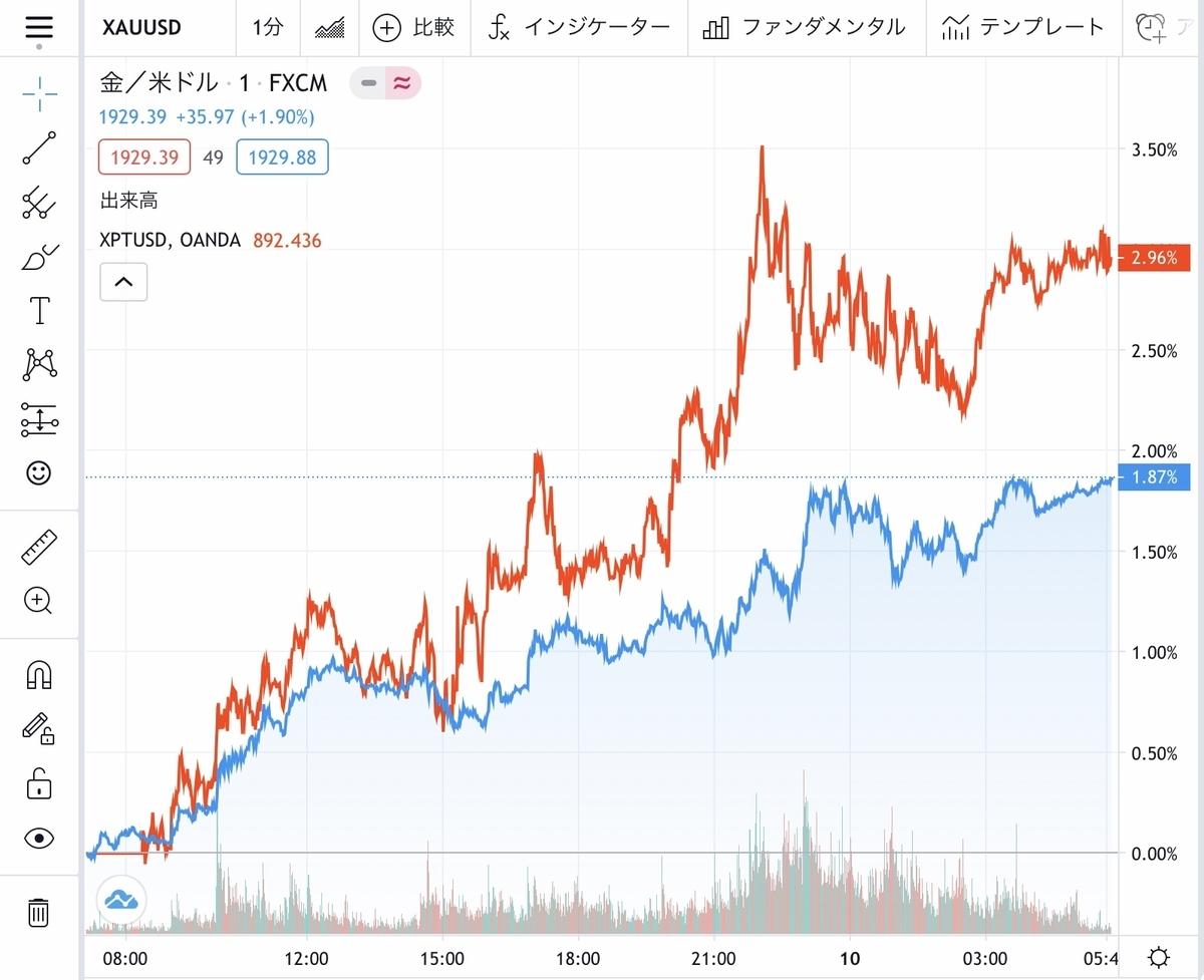 f:id:US-Stocks:20201010121342j:plain