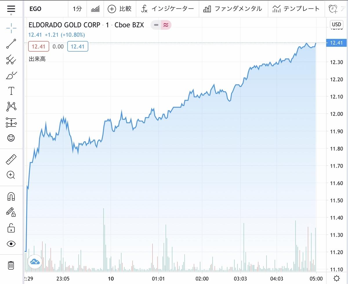 f:id:US-Stocks:20201010122332j:plain