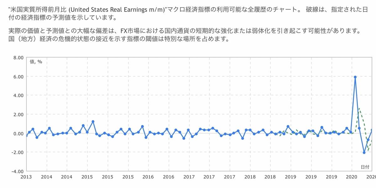 f:id:US-Stocks:20201013160916j:plain
