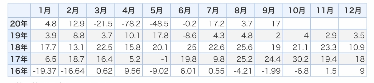 f:id:US-Stocks:20201015154823j:plain
