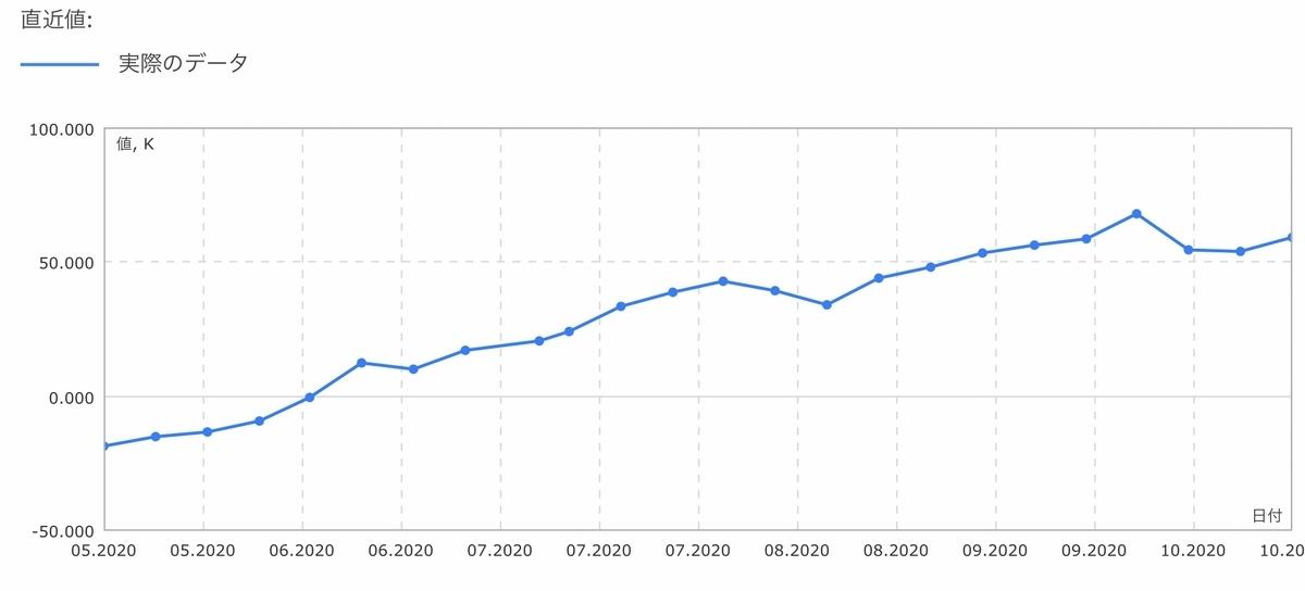 f:id:US-Stocks:20201017143608j:plain