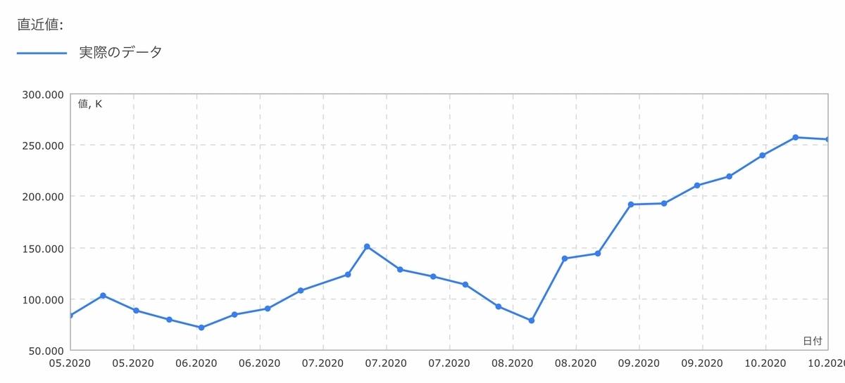 f:id:US-Stocks:20201017144401j:plain