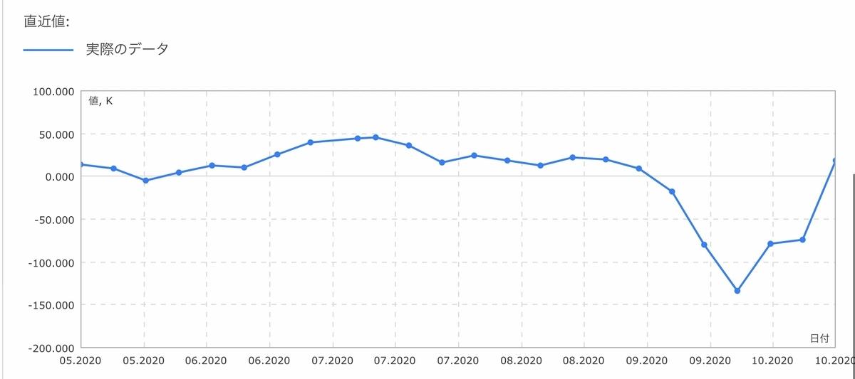 f:id:US-Stocks:20201017144654j:plain