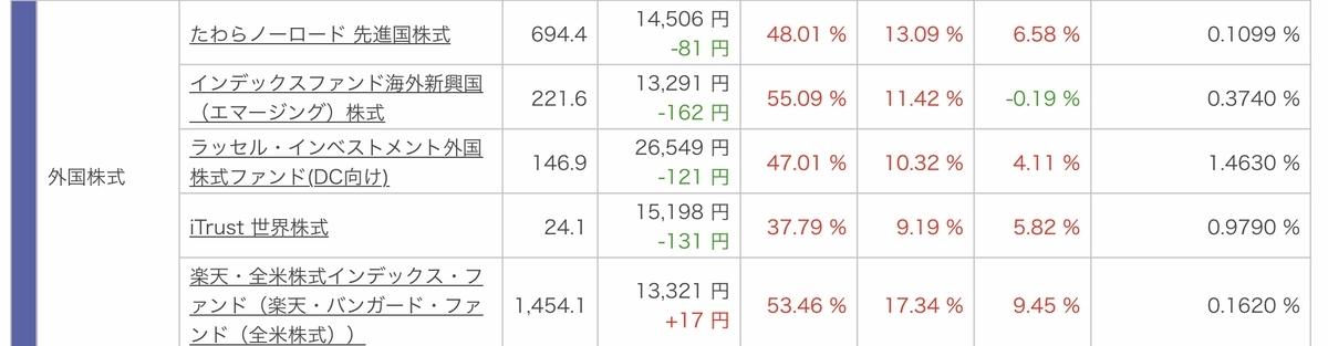 f:id:US-Stocks:20201018191801j:plain