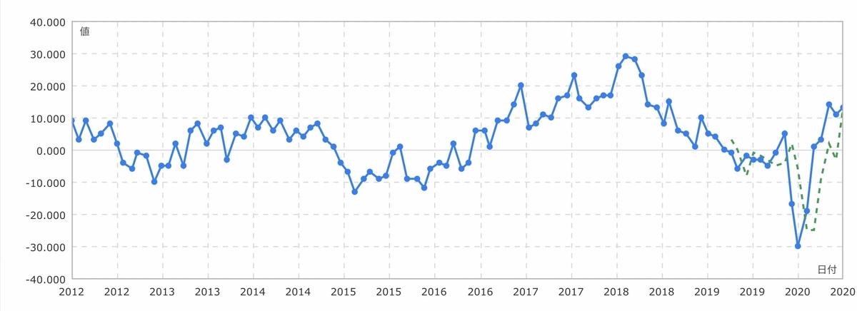 f:id:US-Stocks:20201023160046j:plain