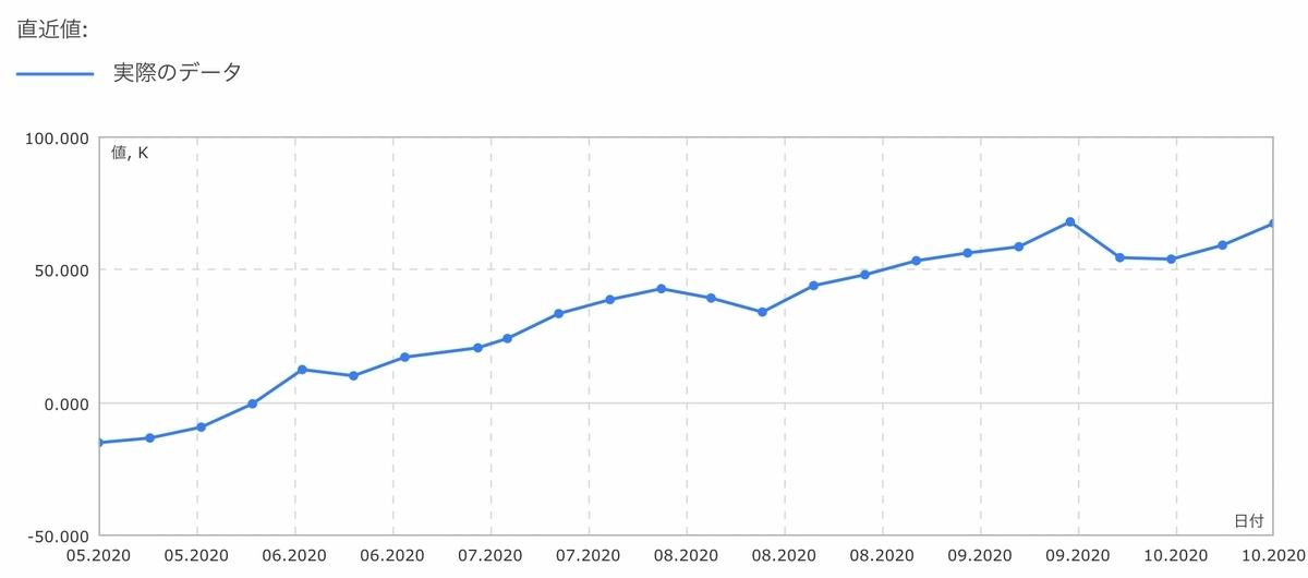 f:id:US-Stocks:20201025184526j:plain