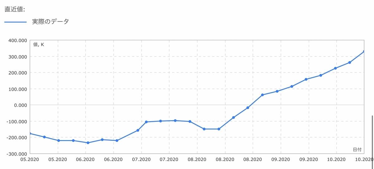 f:id:US-Stocks:20201025185020j:plain