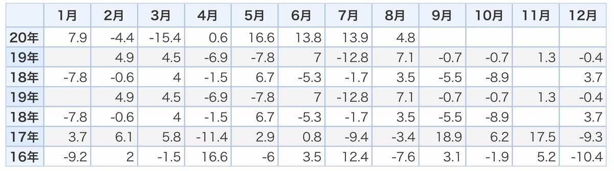 f:id:US-Stocks:20201026154111j:plain