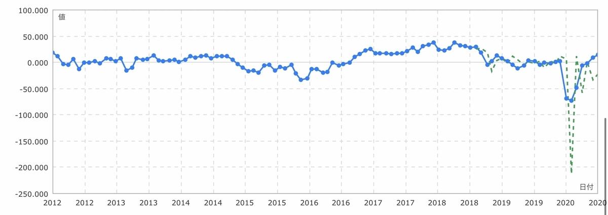f:id:US-Stocks:20201026154658j:plain