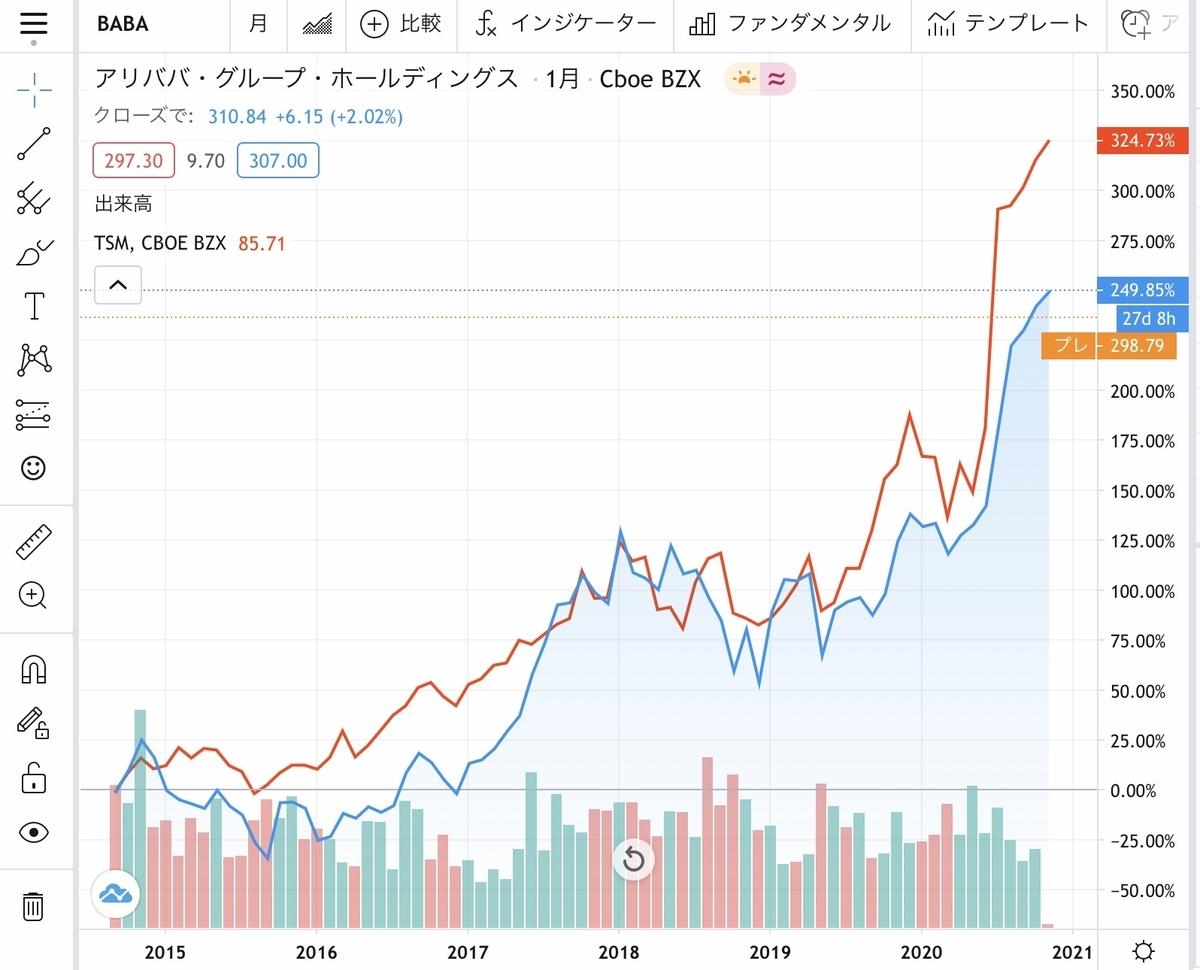 f:id:US-Stocks:20201103223325j:plain