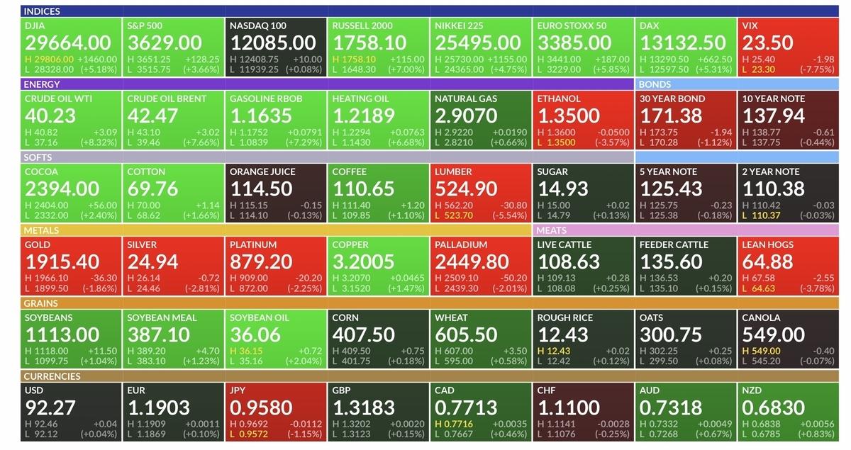 f:id:US-Stocks:20201109215007j:plain