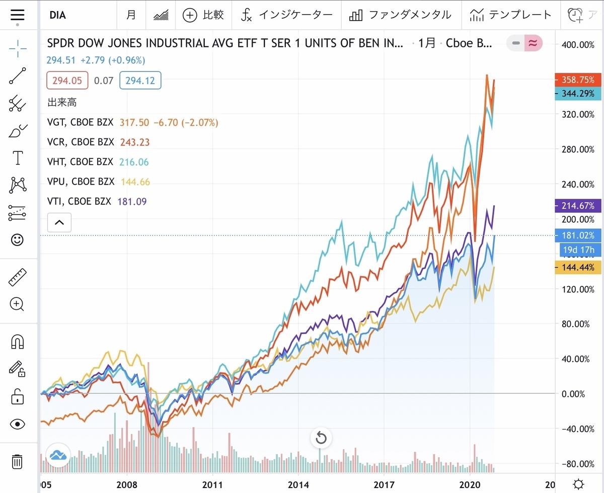 f:id:US-Stocks:20201111132540j:plain