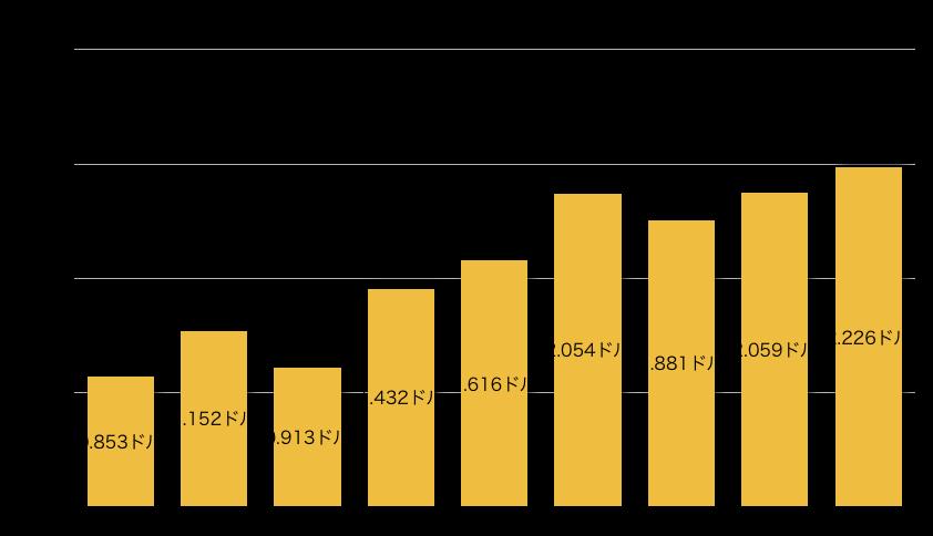 f:id:US-Stocks:20201116121928p:plain