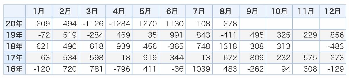 f:id:US-Stocks:20201117160949j:plain