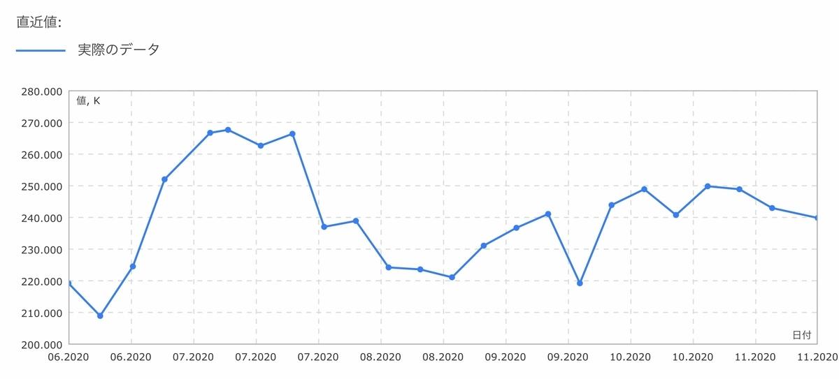 f:id:US-Stocks:20201117161658j:plain