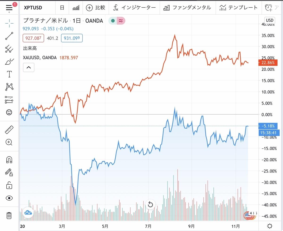 f:id:US-Stocks:20201118152742j:plain