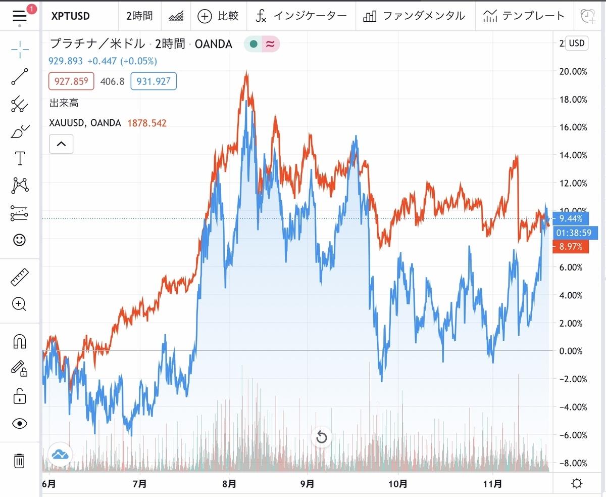 f:id:US-Stocks:20201118152903j:plain
