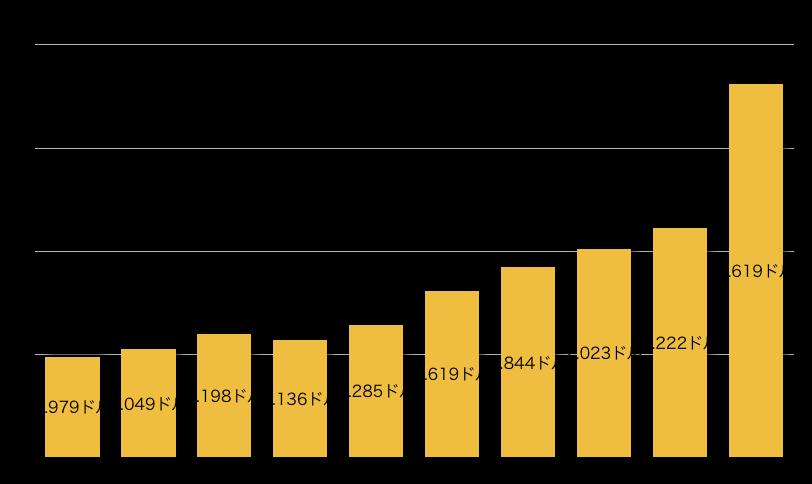 f:id:US-Stocks:20201120180315p:plain