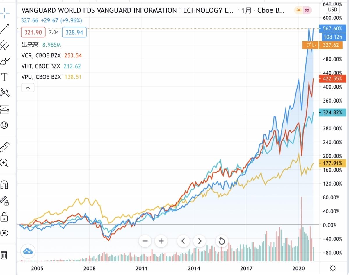 f:id:US-Stocks:20201120180542j:plain
