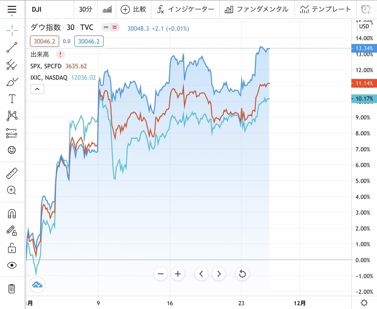 f:id:US-Stocks:20201125182029j:plain