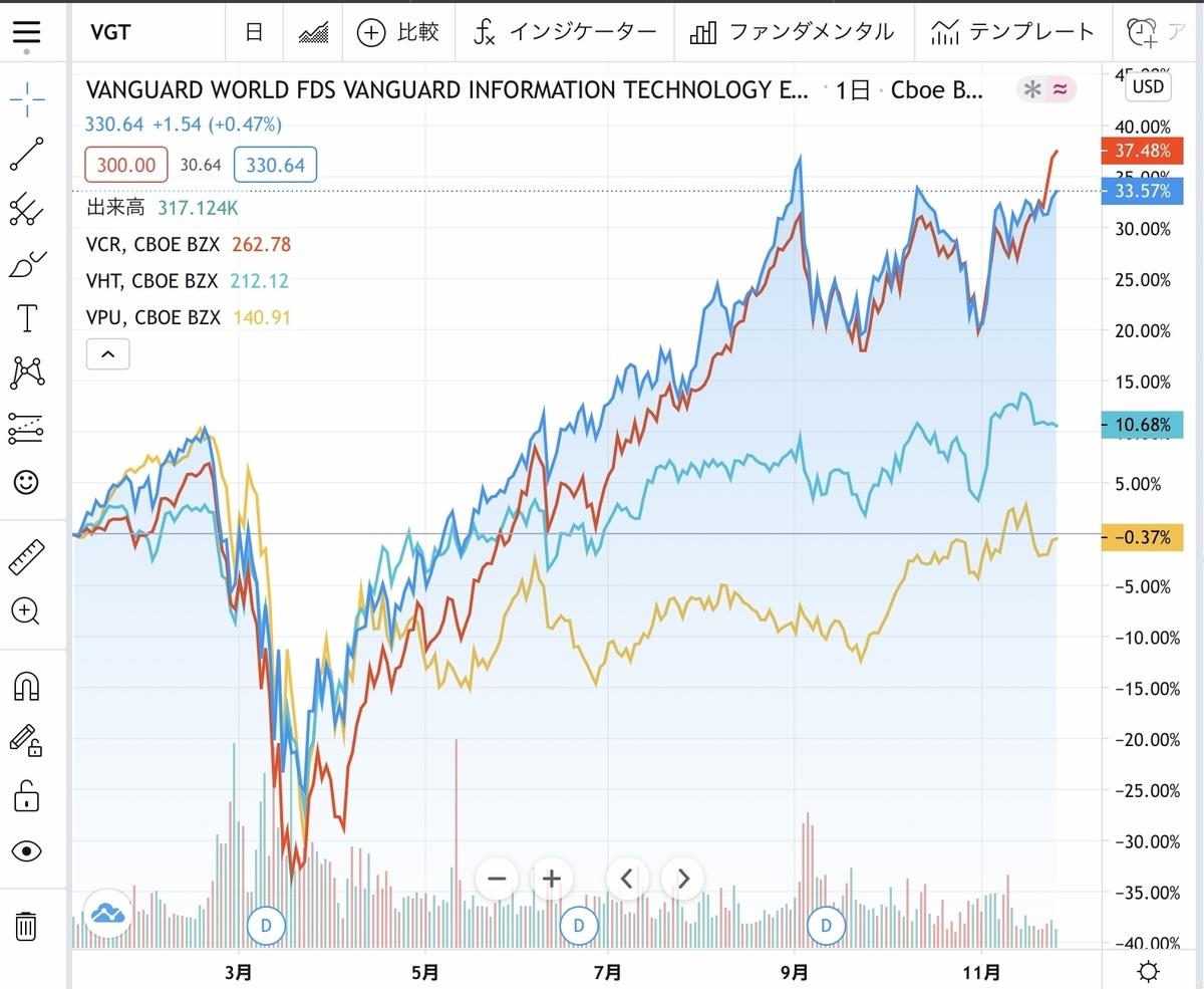 f:id:US-Stocks:20201127123208j:plain