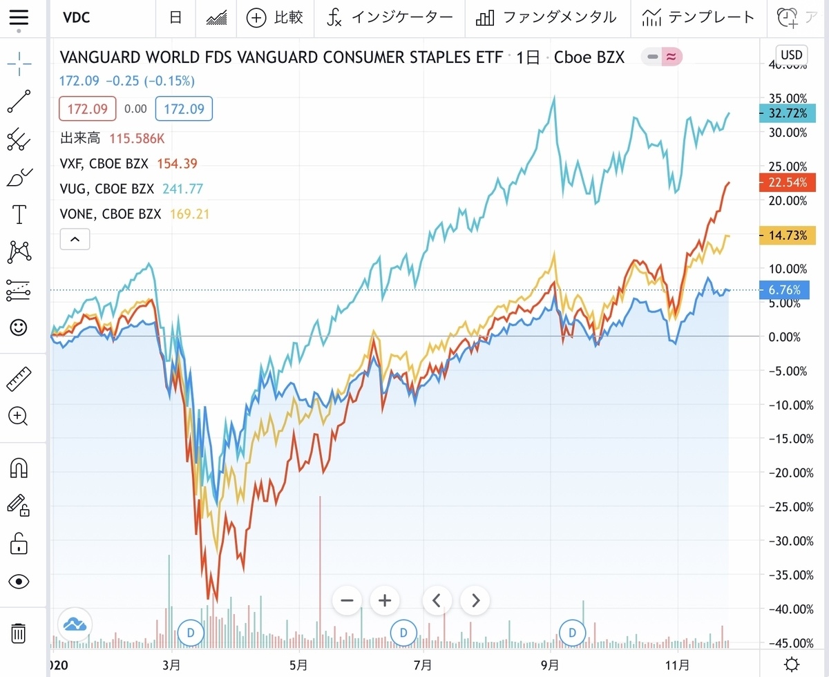 f:id:US-Stocks:20201127123336j:plain