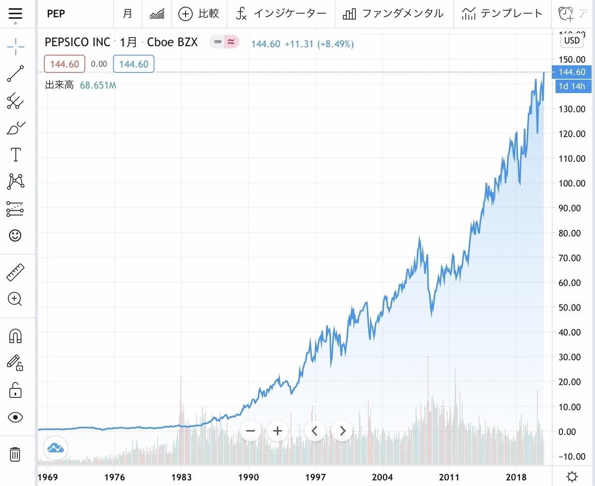 f:id:US-Stocks:20201129165212j:plain