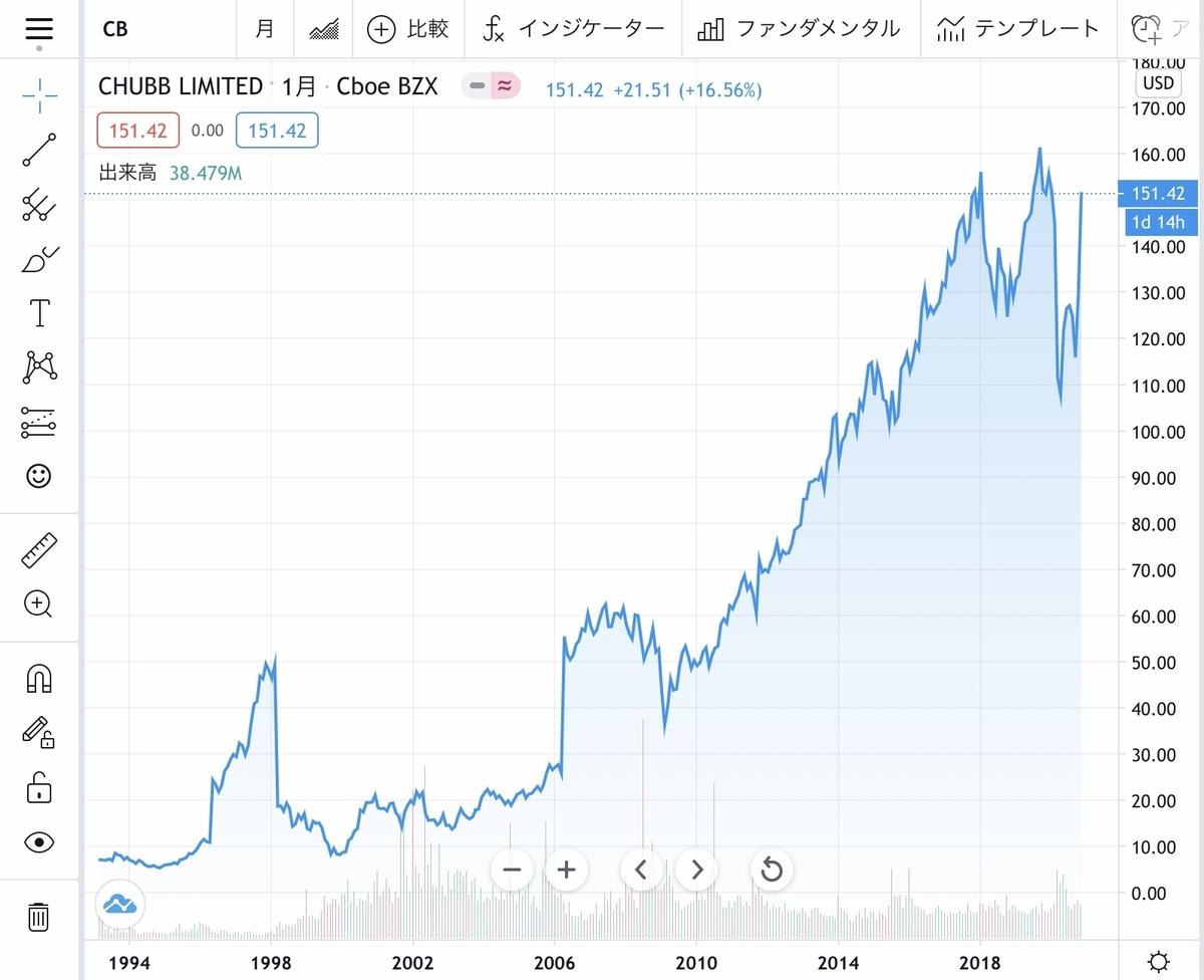 f:id:US-Stocks:20201129165643j:plain